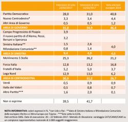Sondaggi elettorali SWG, PD con la scissione crolla di 3 punti, ma scende anche il M5S