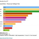 sondaggi elettorali centrosinistra