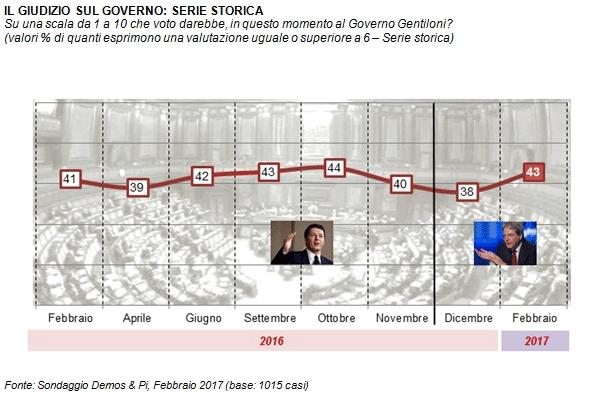 sondaggi elettorali demos febbraio 2017 - fiducia governo gentiloni
