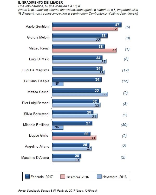 sondaggi elettorali demos febbraio 2017 - fiducia leader politici