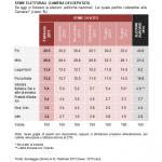 sondaggi elettorali demos - intenzioni di voto febbraio 2017