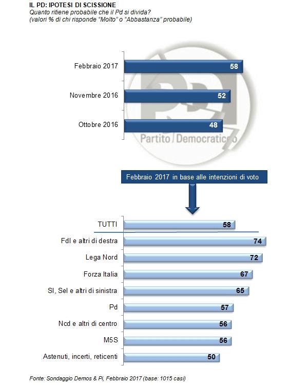 sondaggi elettorali demos febbraio 2017 - scissione pd