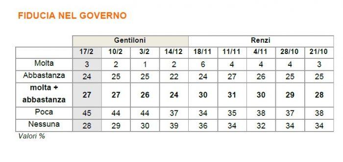 sondaggi elettorali fiducia governo
