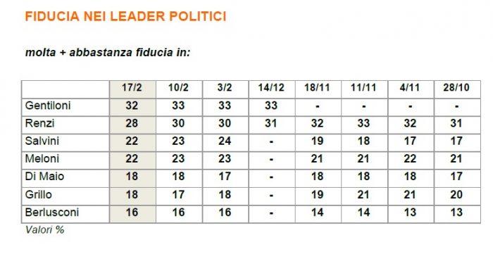 sondaggi elettorali fiducia leader