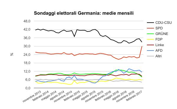 sondaggi elettorali germania - medie mensili ed intenzioni di voto al 14 febbraio
