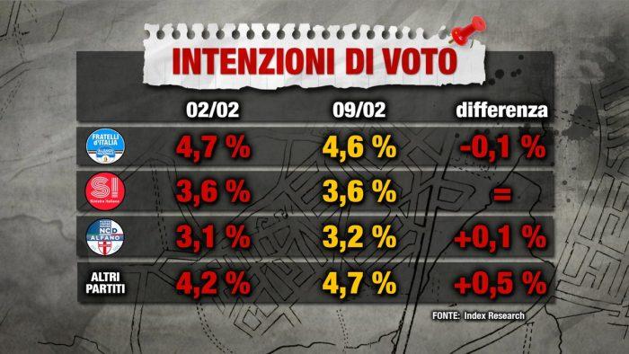 sondaggi elettorali index 2