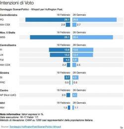 Sondaggi elettorali: la base Pd sta con Renzi