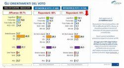 Sondaggi elettorali: il centrosinistra unito raccoglierebbe il 33% dei voti secondo Lorien