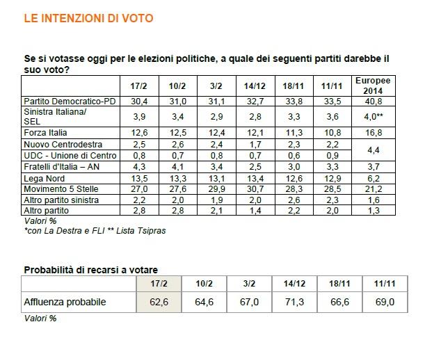 sondaggi elettorali intenzioni di voto