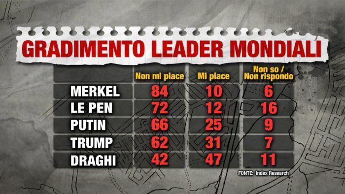 sondaggi elettorali leader mondiali