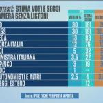 sondaggi elettorali pd m5s