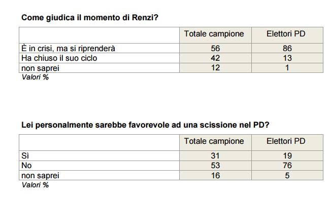 sondaggi elettorali pd renzi 1