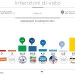 sondaggi elettorali, istogrammi con i simboli dei partiti