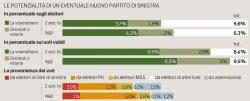 Sondaggi elettorali Ipsos: un nuovo partito di sinistra vale almeno il 6.5%