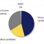 sondaggi elezioni francia