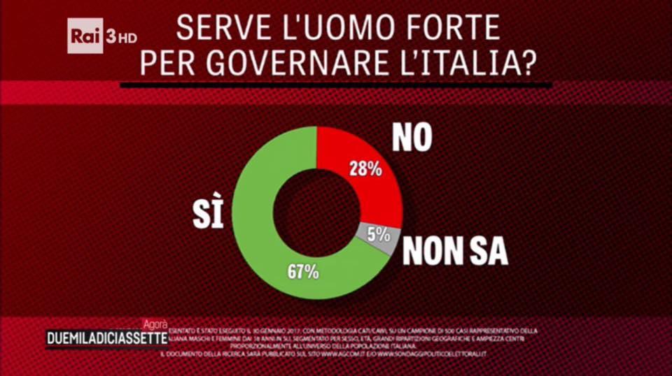 sondaggi politici, torte in verde e rosso
