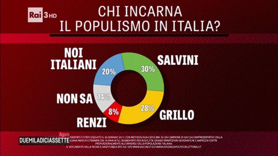Sondaggi politici piepoli sono i giovani a volere pi di for Nomi politici italiani