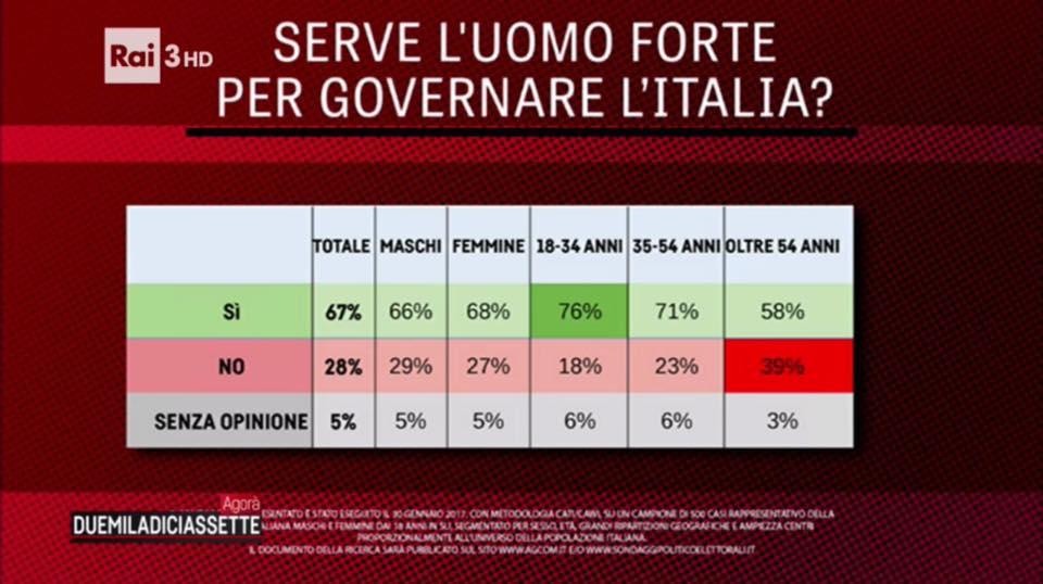 sondaggi politici, tabella in verde e rosso