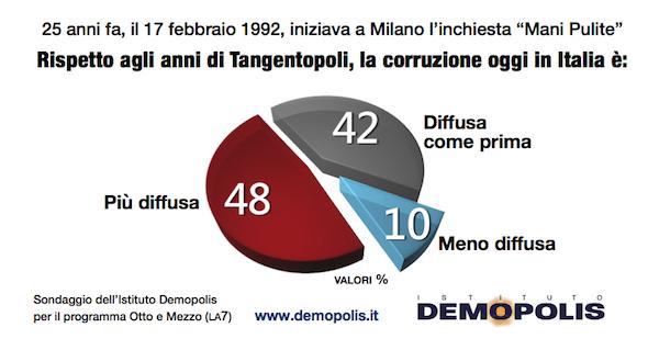 sondaggi politici corruzione