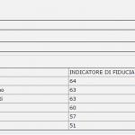 sondaggi politici, nomi di ministri e percentuali