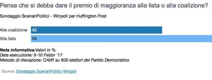 Sondaggi politici agli italiani piace il mattarellum for Lista politici italiani