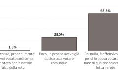 Sondaggi politici, gli italiani pensano che tutti siano influenzati dalle bufale, ma non se stessi