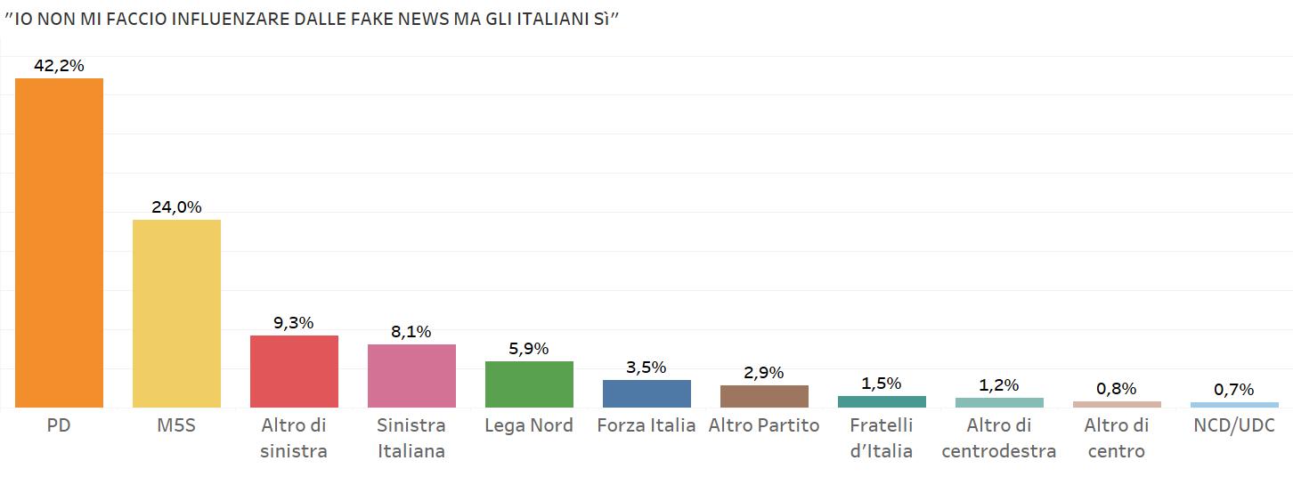 Sondaggi politici gli italiani pensano che tutti siano for Gruppi politici italiani