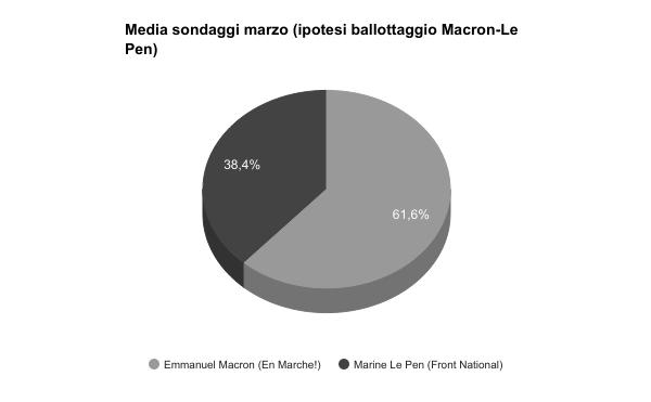 Sondaggi elettorali Francia - intenzioni di voto al 20 marzo (ballottaggio Fillon Le Pen)