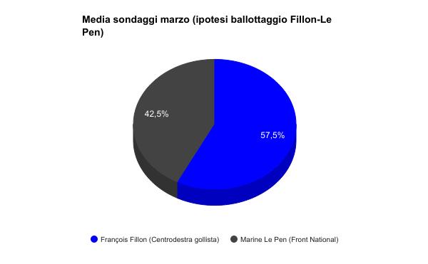 Sondaggi elettorali Francia - intenzioni di voto al 20 marzo (ballottaggio Macron Le Pen)