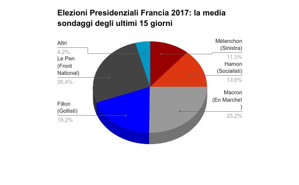 Sondaggi elettorali Francia - intenzioni di voto al 20 marzo (primo turno)