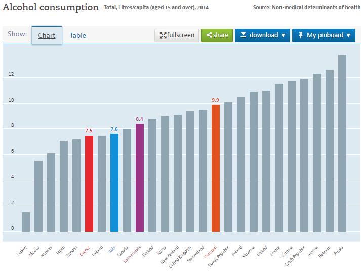 consumo alcool paesi ocse