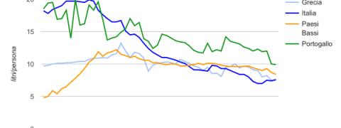 consumo alcolici trend ocse