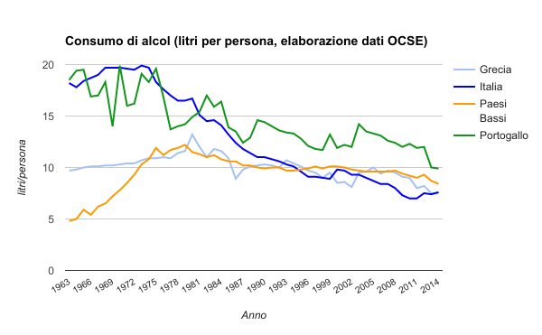 consumo alcool trend ocse