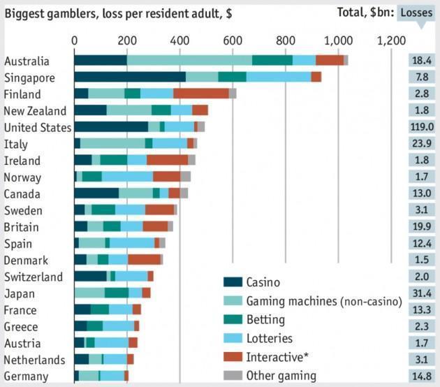 gioco d'azzardo, barre orizzontali colorate