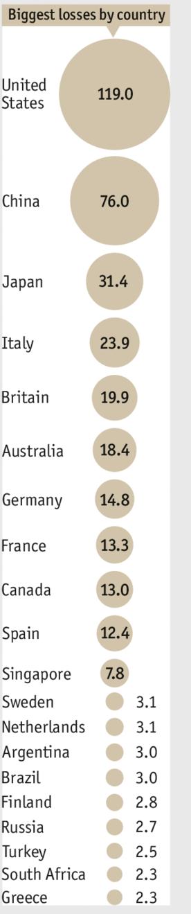 gioco d'azzardo, nomi di Paesi e di miliardi