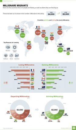 Mappe economiche, dove crescono e diminuiscono i milionari nel mondo?