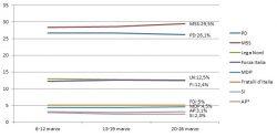 Sondaggi elettorali: M5S avanti di tre punti sul Pd