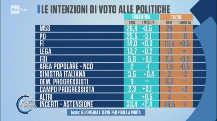 sondaggi elettorali porta a porta 14 marzo