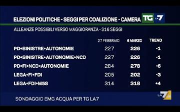 sondaggi elettorali, coalizioni di partiti e seggi