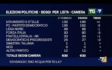 sondaggi elettorali, partiti e seggi