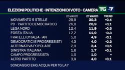 Sondaggi elettorali EMG, sale ancora il M5S, AP torna sopra la soglia del 3%