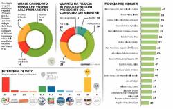 Sondaggi elettorali Piepoli, è parità assoluta tra PD e M5S, entrambi al 29%