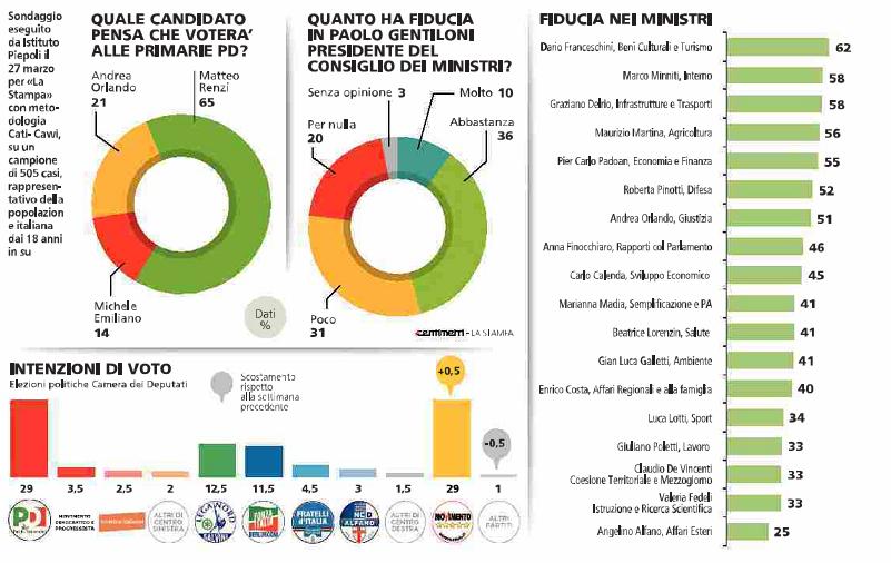 sondaggi elettorali, schema con colori diversi