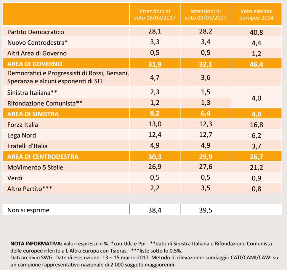 sondaggi elettorali, nomi di partiti e percentuali su sfondo arancione