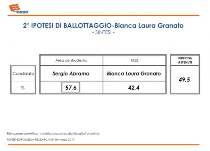 sondaggi elettorali catanzaro ballottaggio 1
