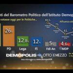 sondaggi elettorali demopolis - intenzioni di voto 22 marzo