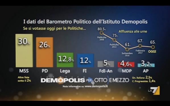Sondaggio Demopolis: M5S al 30%, Pd al 26%