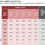 sondaggi elettorali demos - intenzioni di voto a marzo