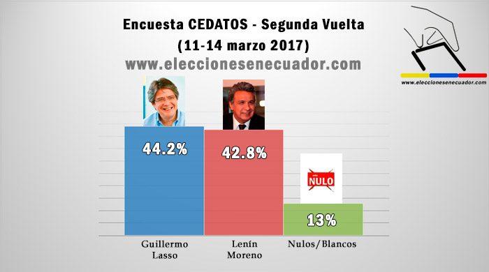 sondaggi elettorali ecuador 2