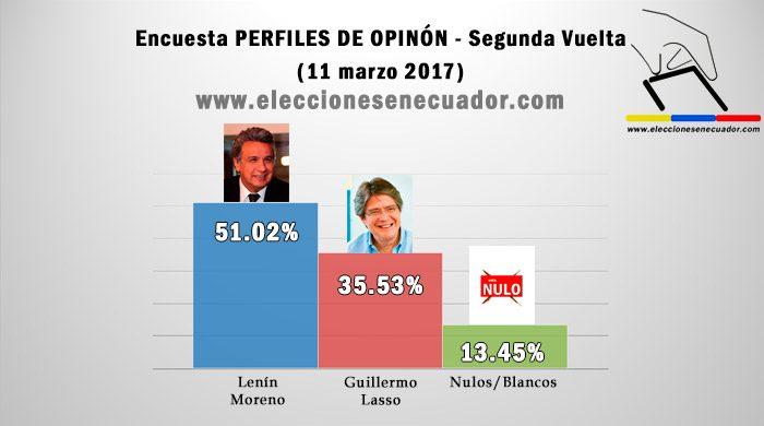 sondaggi elettorali ecuador
